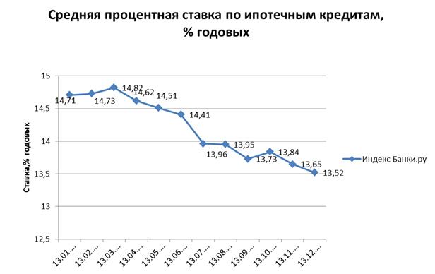 Индекс Банки.ру: средняя ставка по ипотечным кредитам составила 13,52% годовых