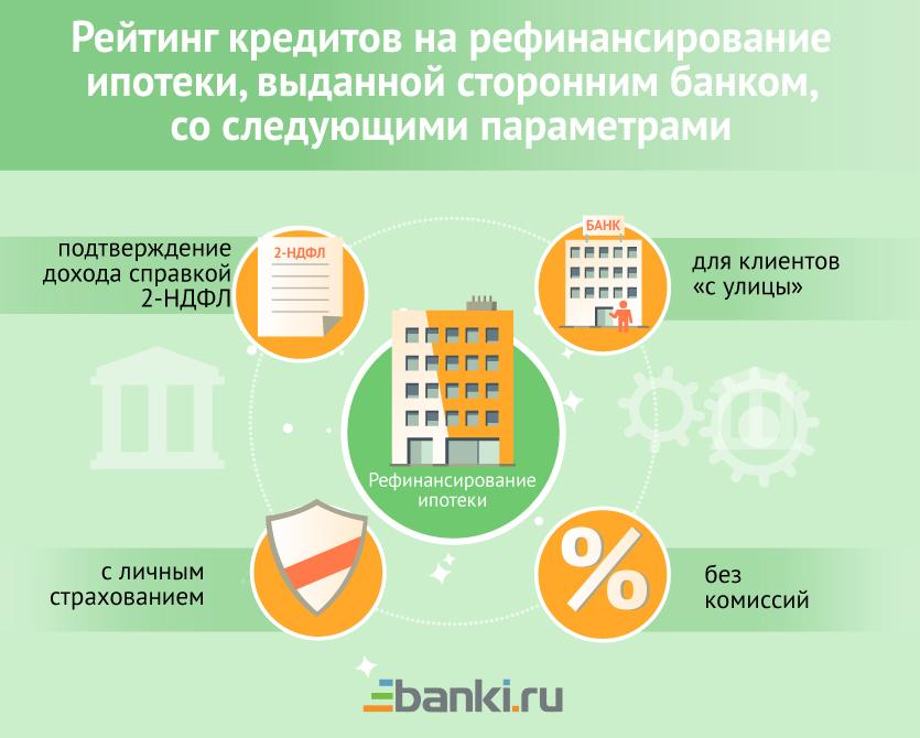банки дающие ссуду на ипотеку города по-прежнему