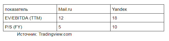 table_mail_yandex.png