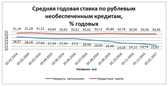 Индекс Банки.ру: средняя ставка по необеспеченным нецелевым кредитам наличными снизилась до 22,87% годовых