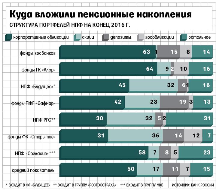 9 нпф лукойл-гарант на рынке пенсионного страхования пермского края обязательное пенсионное страхование