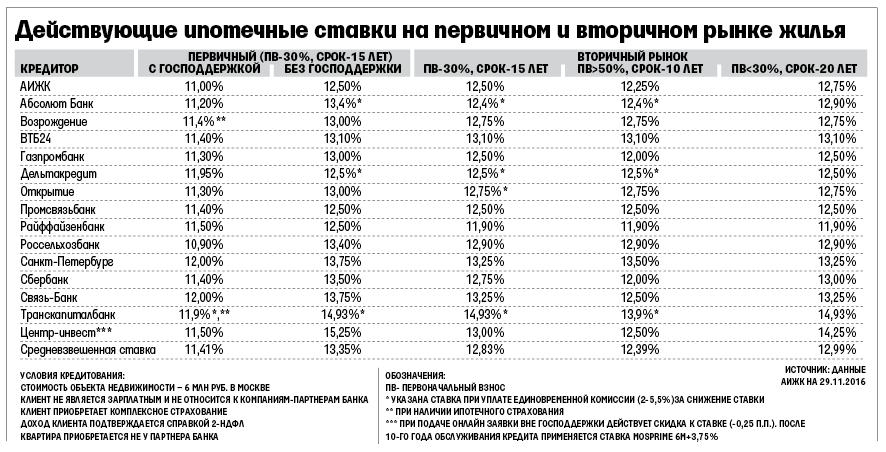 ипотека в нижнем новгороде процентные ставки образом, наши