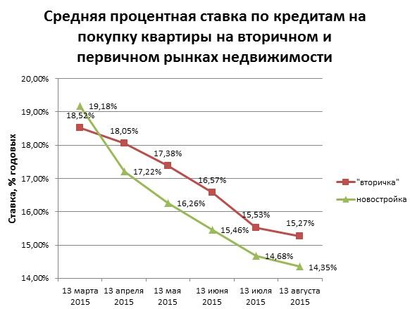 Какие процентные ставки у ипотечного кредитования