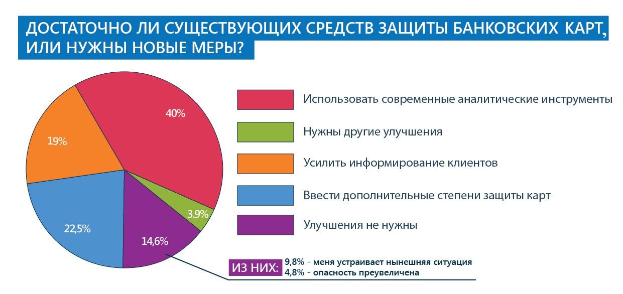 Опрос: банки должны внедрять современные инструменты для противодействия мошенничеству