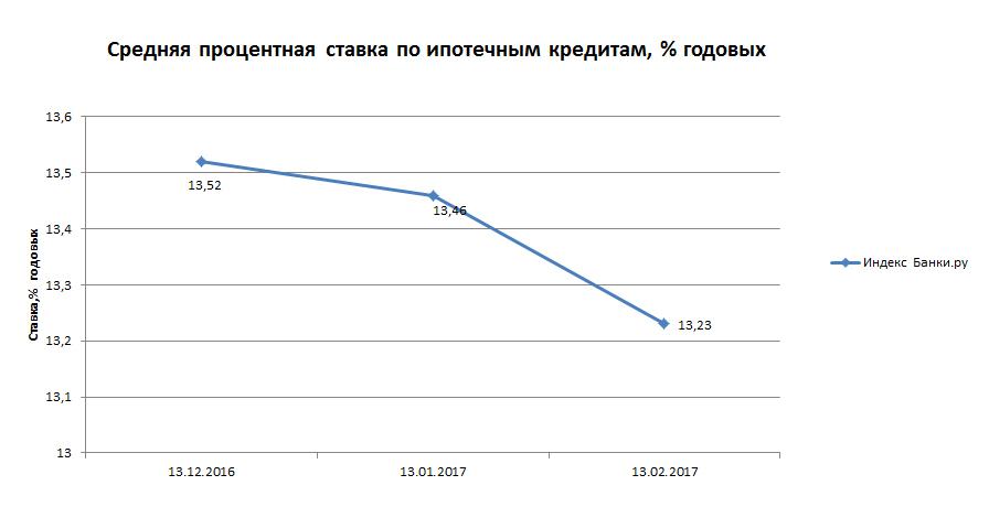Индекс Банки.ру: средняя процентная ставка по ипотечным кредитам составила 13,23% годовых