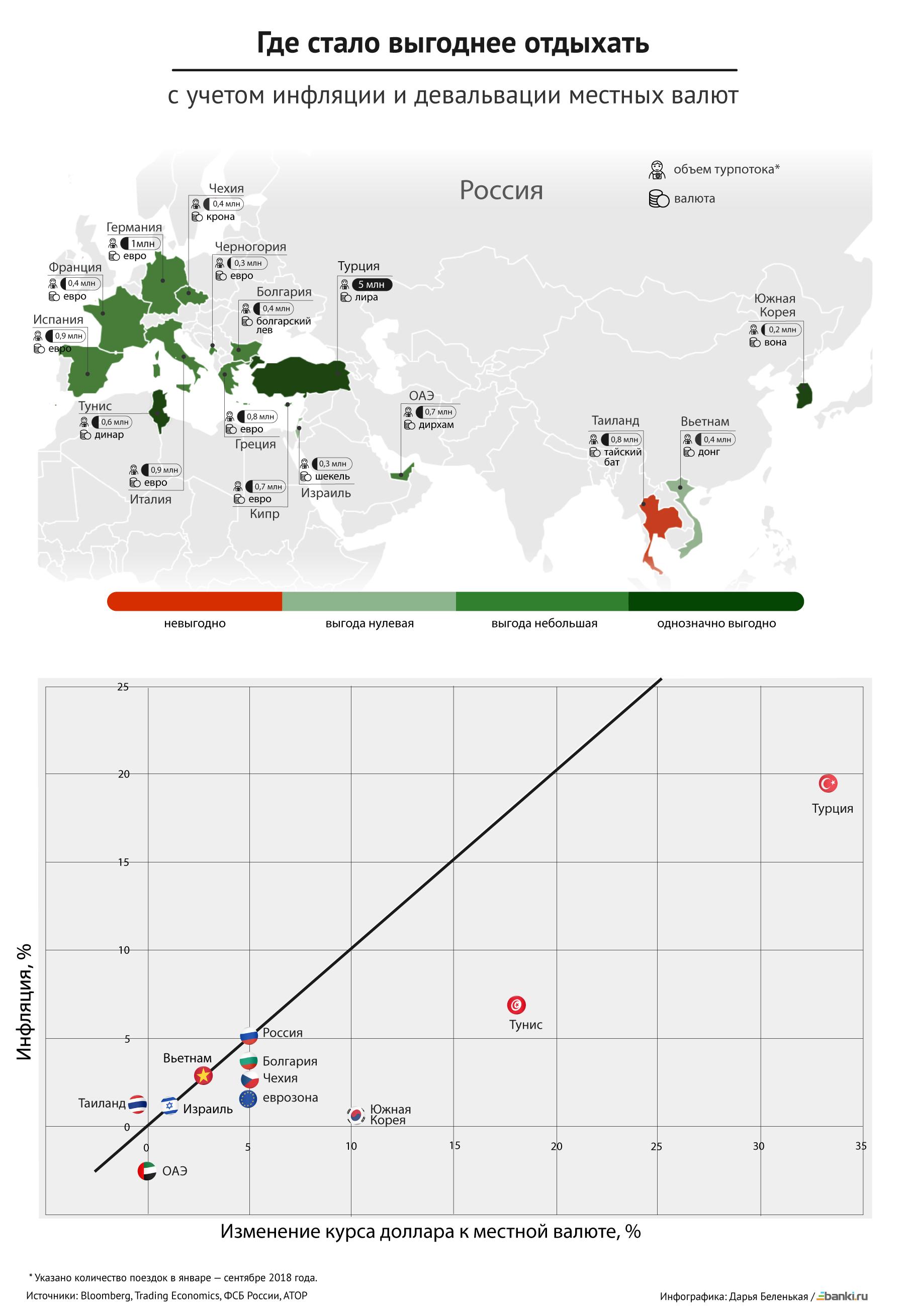 Инфографика Банки.ру: отпуск по обменному курсу