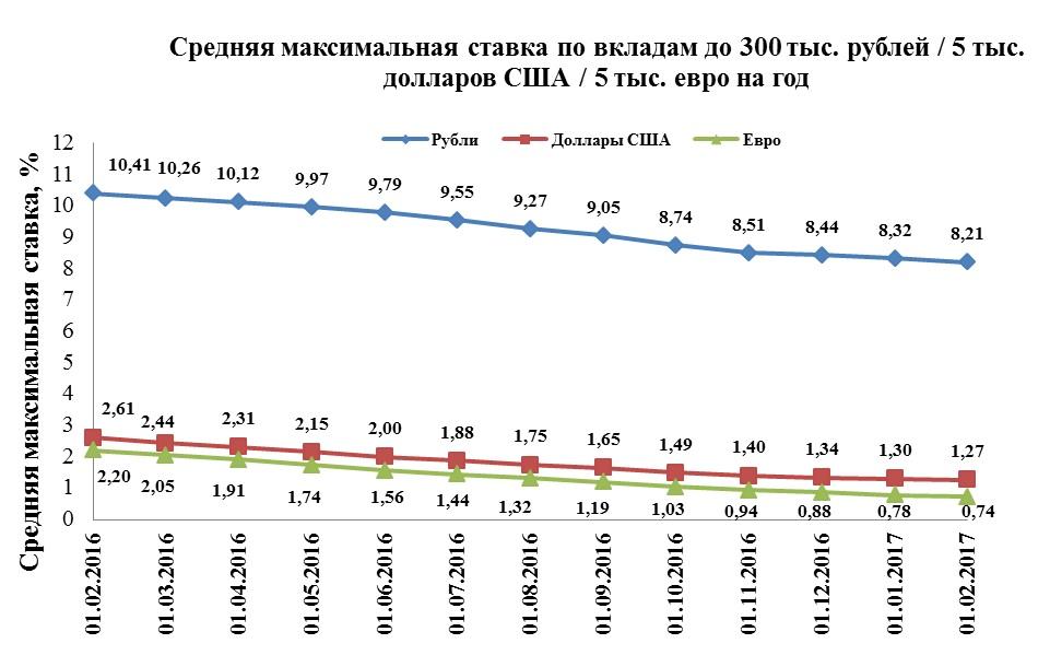 Индекс Банки.ру по годовым вкладам в рублях снизился в январе на 0,11 п. п., до 8,21%