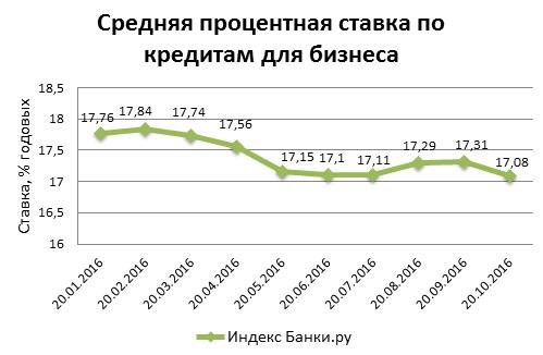 Индекс Банки.ру: средняя ставка по кредитам для бизнеса незначительно снизилась за месяц
