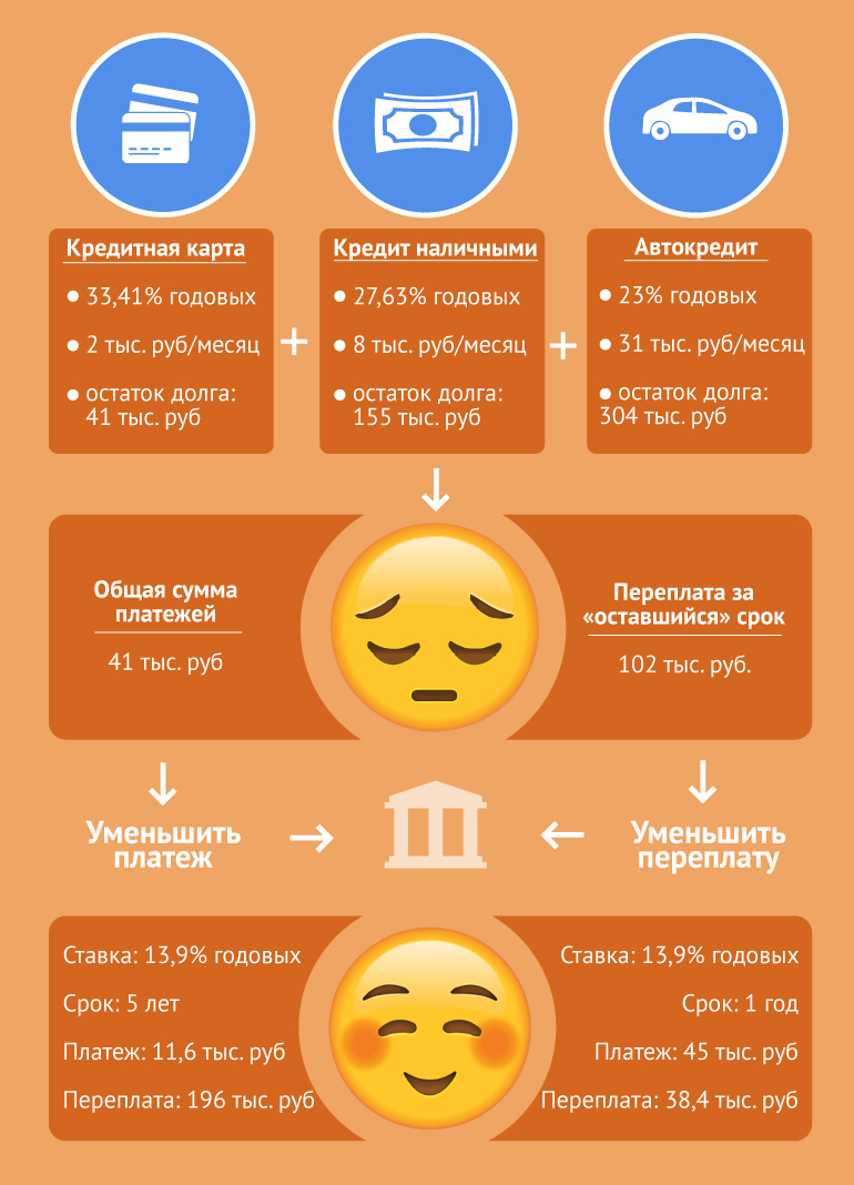 Ипотечный бонус - Кредит наличными - Частным лицам - Банк ВТБ