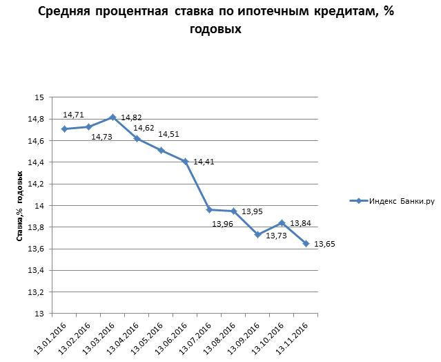 Ставки поипотеке снижены вбанке «Российский капитал»