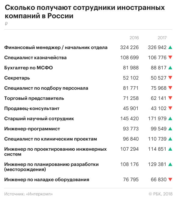 РБК: Зарубежные компании снизили своим сотрудникам в России зарплаты