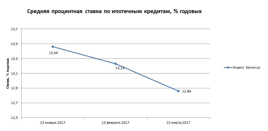 Индекс Банки.ру: средняя процентная ставка по ипотечным кредитам составила 12,86% годовых