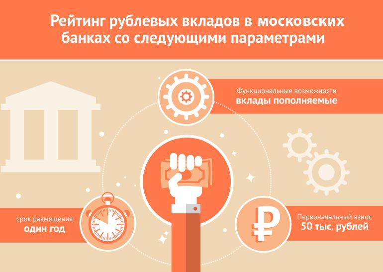 Микрофинансовые организации вклады москва