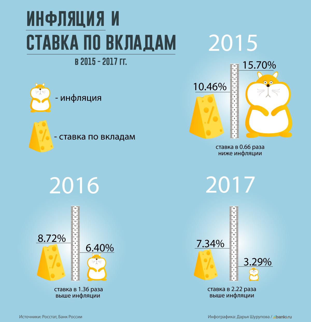 Инфографика: ставки по вкладам падают, доходность растет