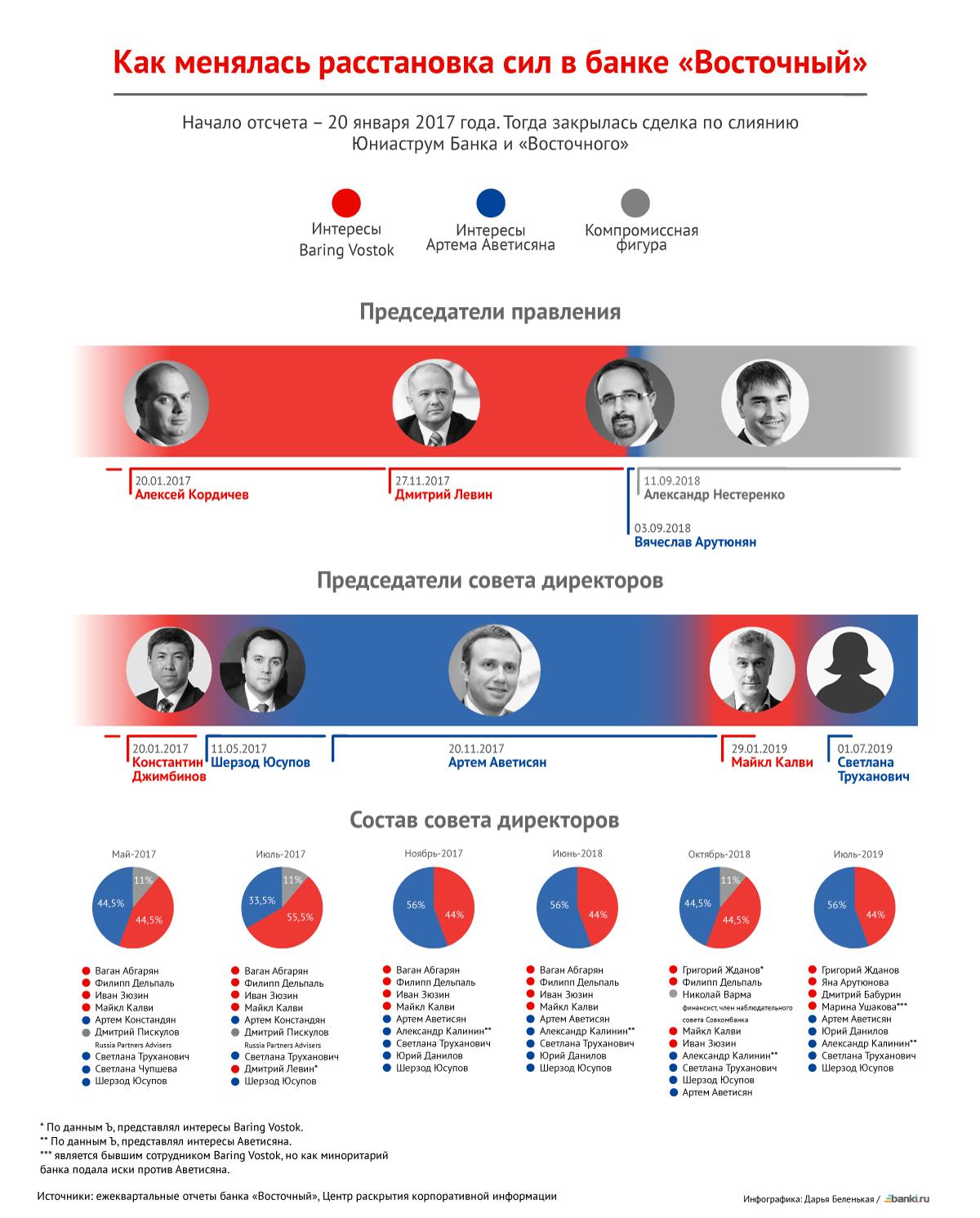 Инфографика Банки.ру: как менялась власть в банке «Восточный»