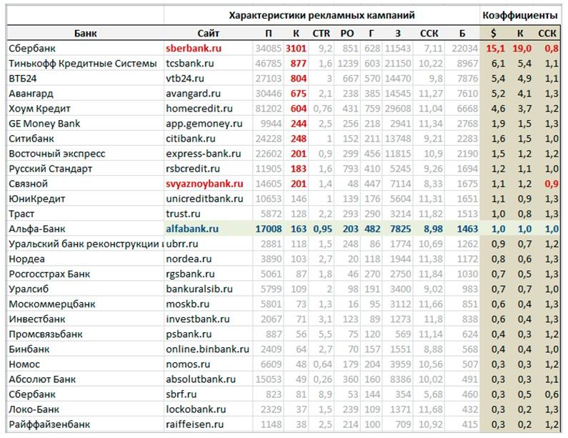 Как определить бюджет конкурентов на контекстную рекламу