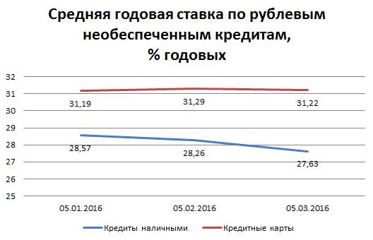 Средняя ставка по займам где взять 50 тысяч рублей в кредит без справок и поручителей