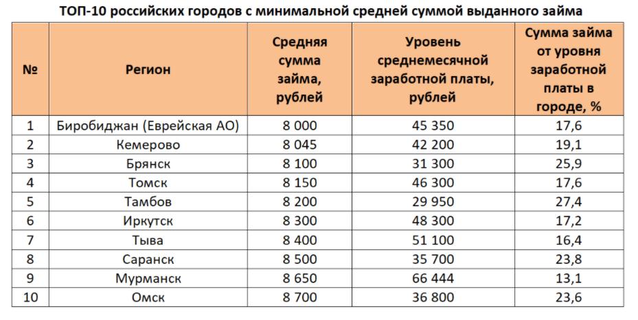 Эксперты назвали города России с самыми экономными жителями