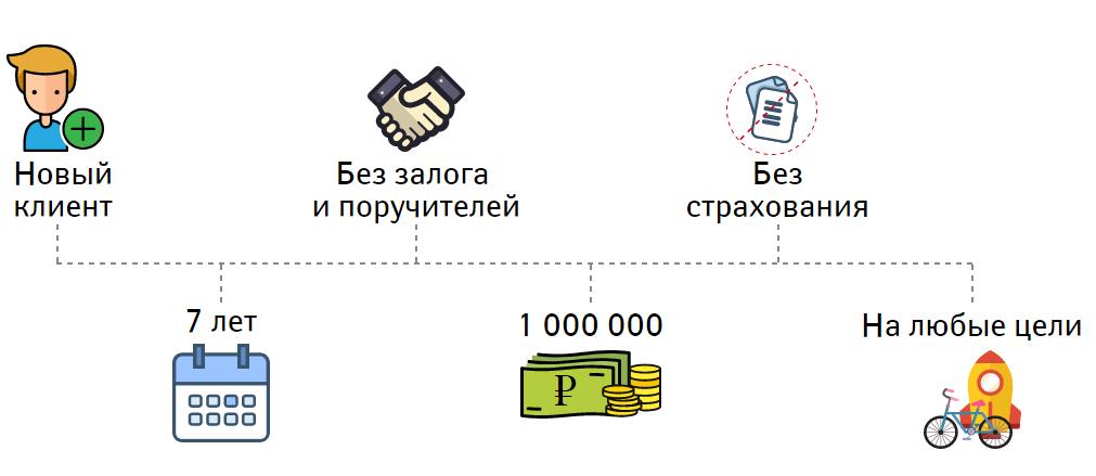 Что влияет на получение кредита
