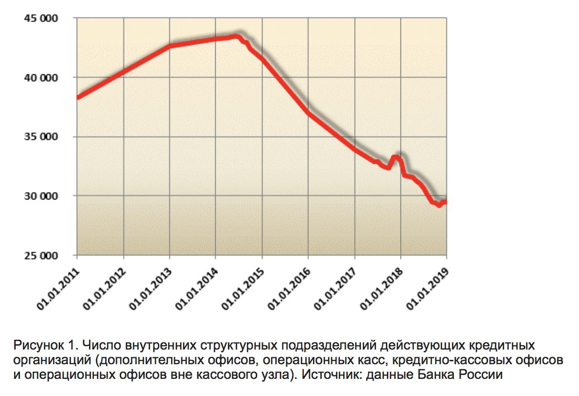Притом, как бы ни старался Банк России ужесточить контроль над.