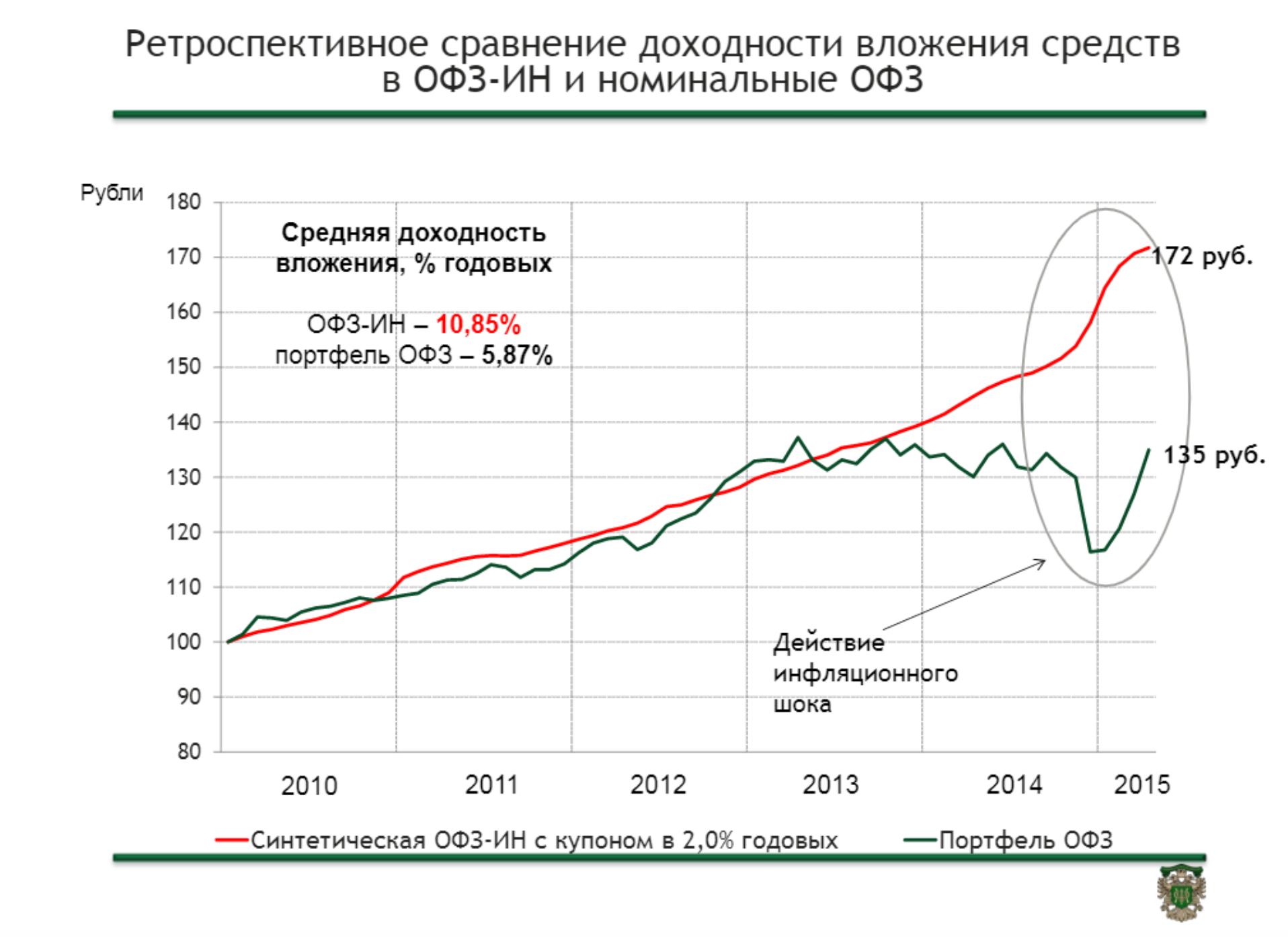 Занятное дело. Какие облигации спасут от обесценения рубля