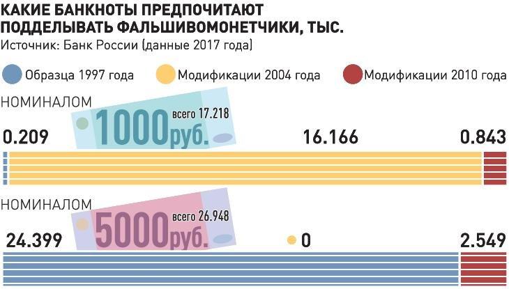 занять 200 рублей на карту