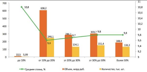 Количество ипотечных кредитов в год