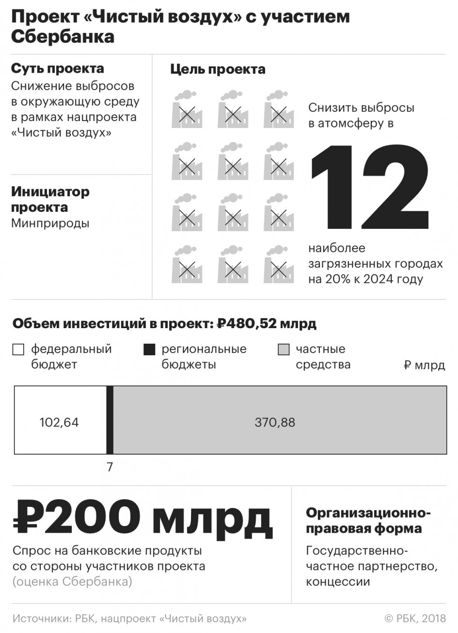 кредитный калькулятор сбербанка ипотечный кредит 2020 рассчитать череповец